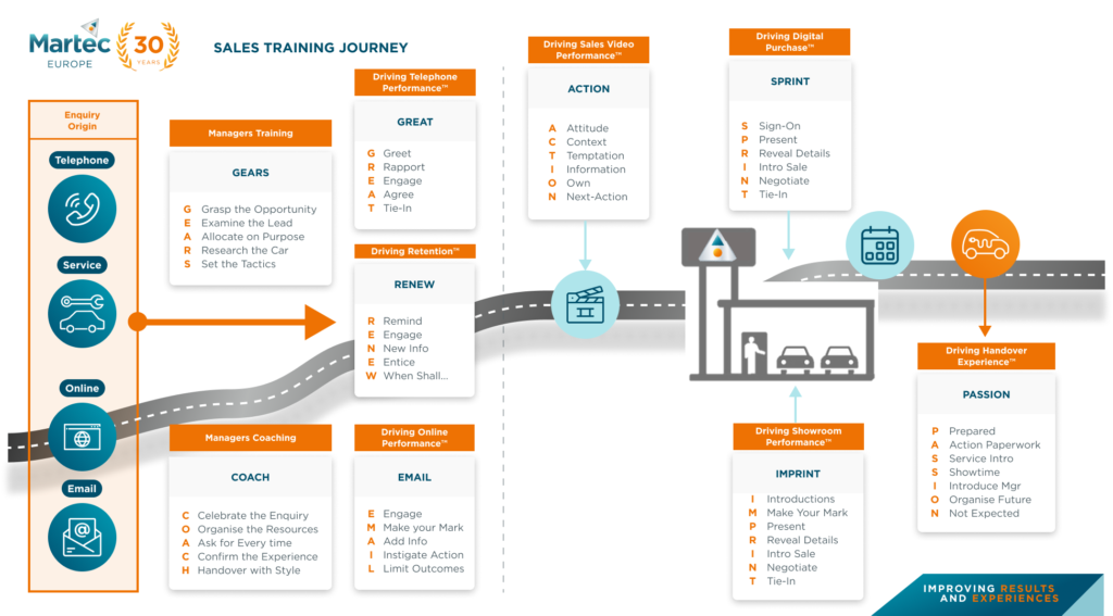 Sales Journey Infographic